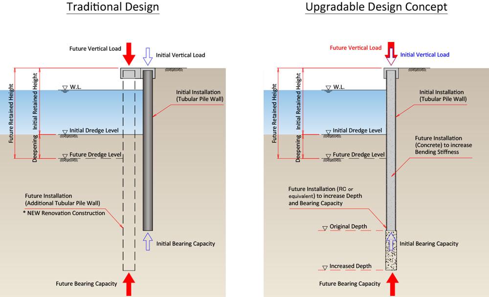 upgradable-design-concept