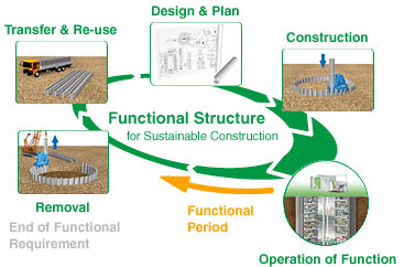 eco-cycle_construction05