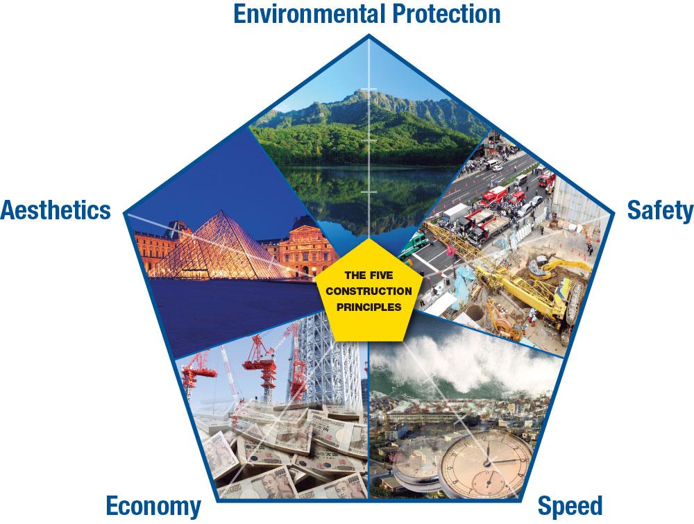 the five construction principles giken ltd