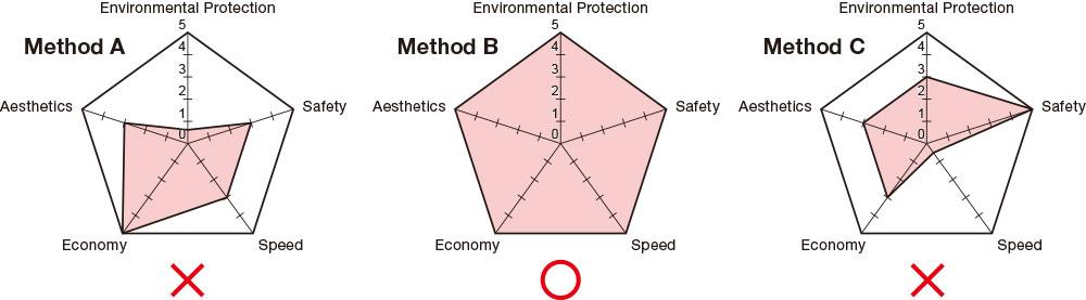 five_construction_principle02