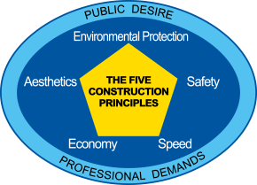 The Five Construction Principles