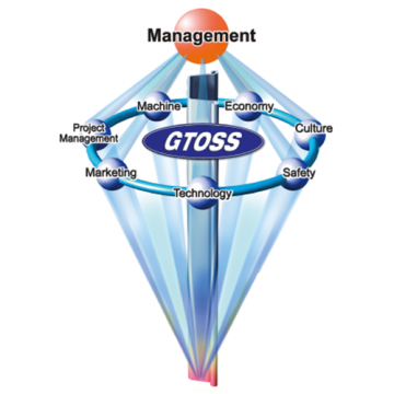 GTOSS(Giken Total Support System)