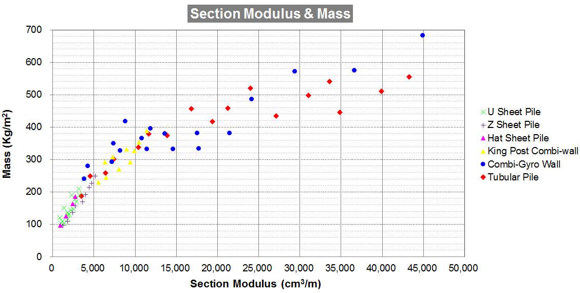 section-modulus-mass