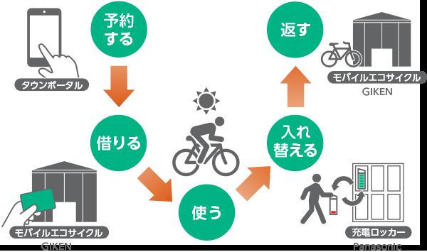 シェアサイクルシステムの利用イメージ