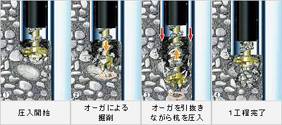 芯抜き圧入の工程