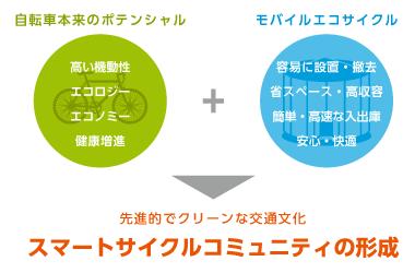 自転車本来のポテンシャルとモバイルエコサイクルの組み合わせ