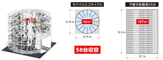 MOBILE ECO Cycle 58台 省スペース・高収容