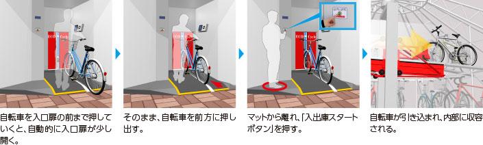 MOBILE ECO Cycle 入庫方法