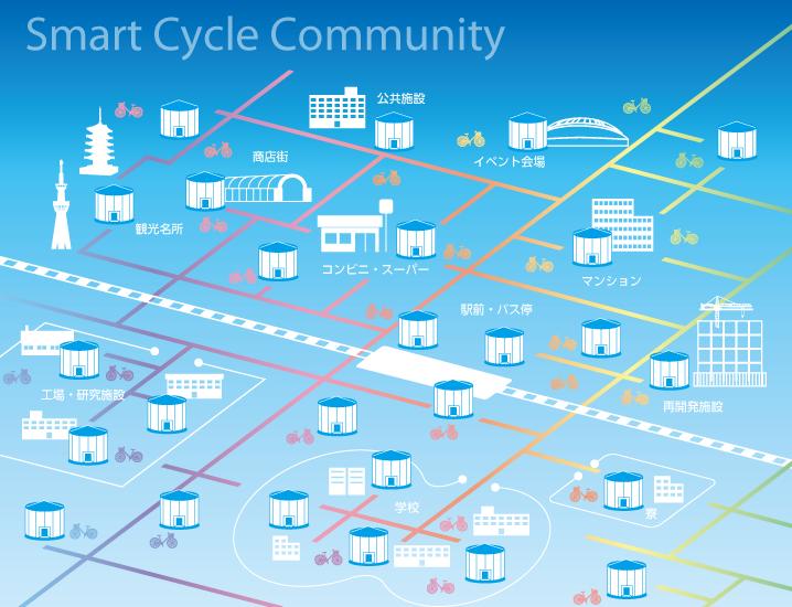 先進的でクリーンな交通文化「スマートサイクルコミュニティ」