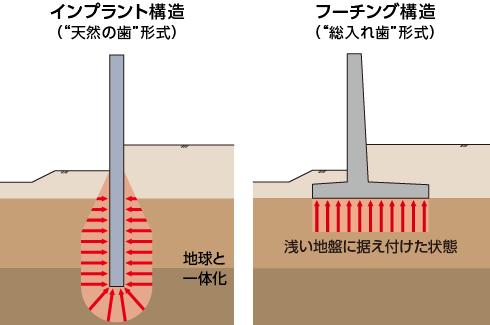 インプラント構造とフーチング構造の構造概念