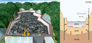 原子力施設・化学工場損壊対策「インプラント遮水壁」 3