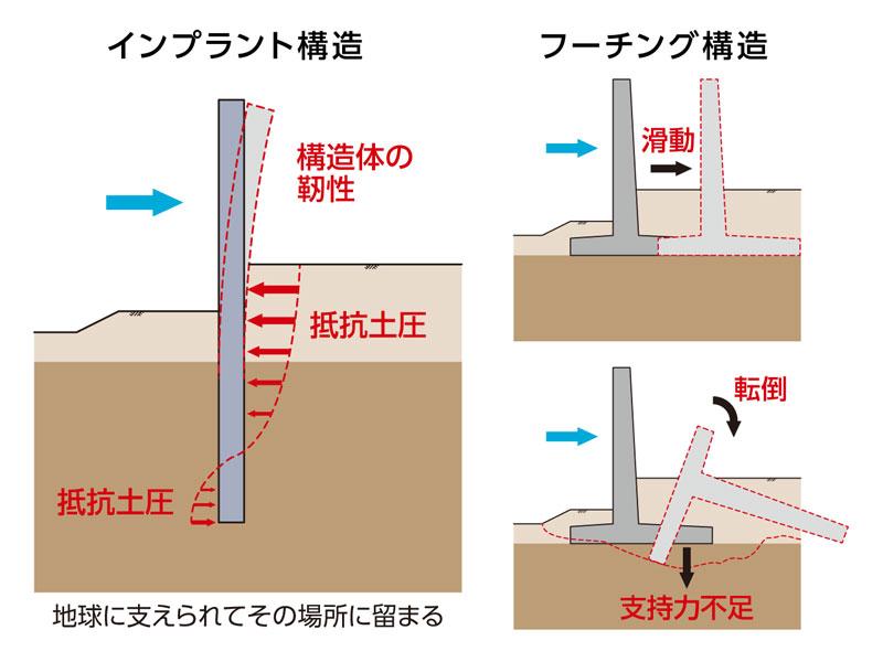 インプラント構造とフーチング構造