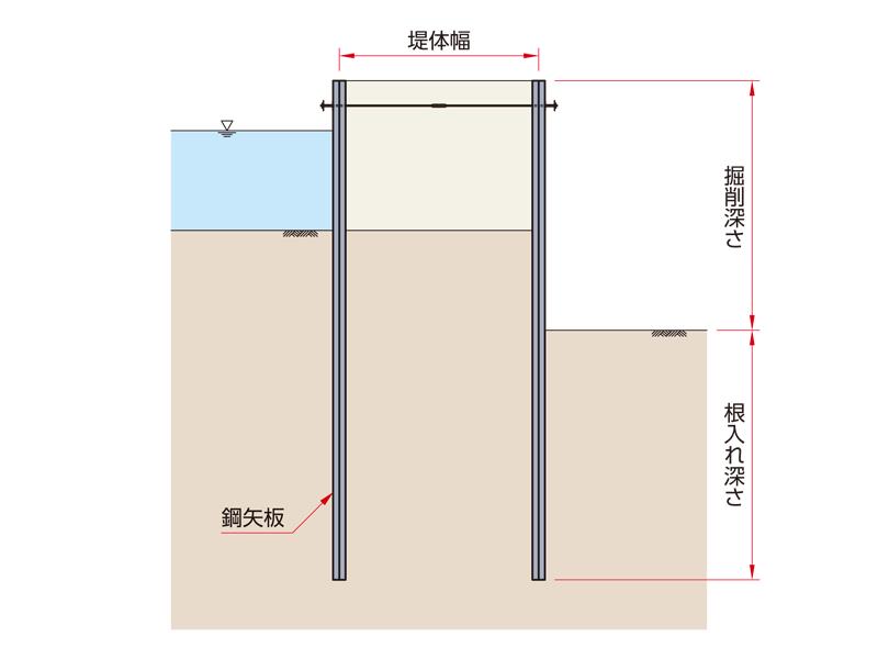鋼矢板二重締切工の断面図
