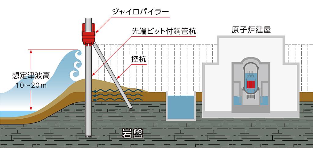重要施設の津波対策「インプラント防潮・遮水壁」 2