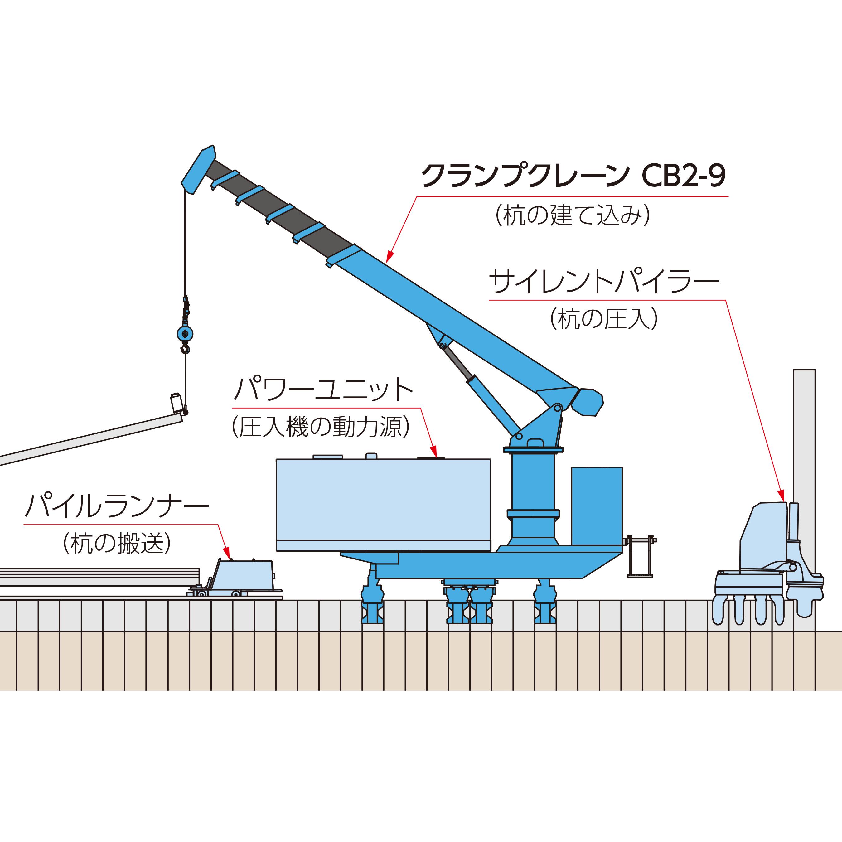 圧入原理の優位性に基づく杭建て込み装置 「クランプクレーンCB2-9」 を開発