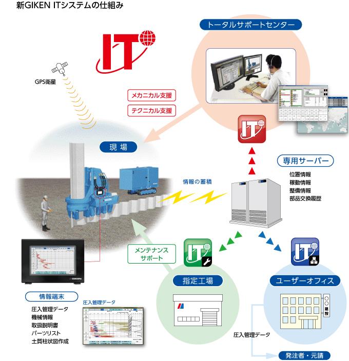 新 GIKEN IT システム