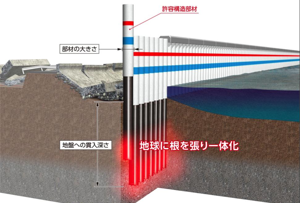 地震や津波に粘り強い「インプラント構造物」を形成