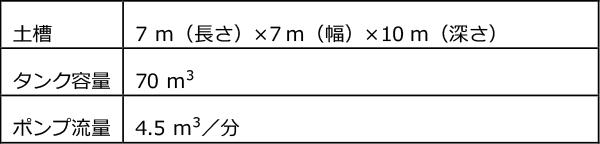 液状化土槽③