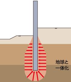 """インプラント構造(""""天然の歯""""形式)"""