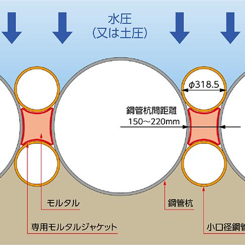 ジャイロプレス工法による止水壁の構築を可能にした 杭間止⽔工法を新開発