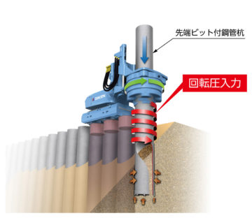 「ジャイロプレス工法」イメージ図