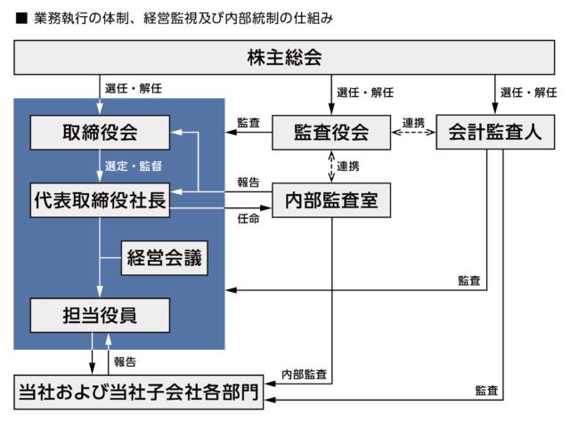 コーポレート・ガバナンス体制の構築と整備