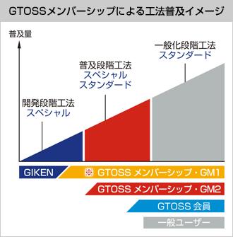 GTOSSメンバーシップによる工法普及イメージ