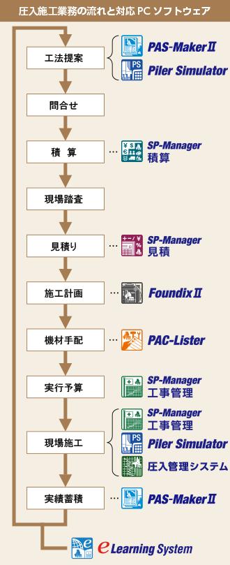 圧入施工業務の流れと対応PCソフトウェア