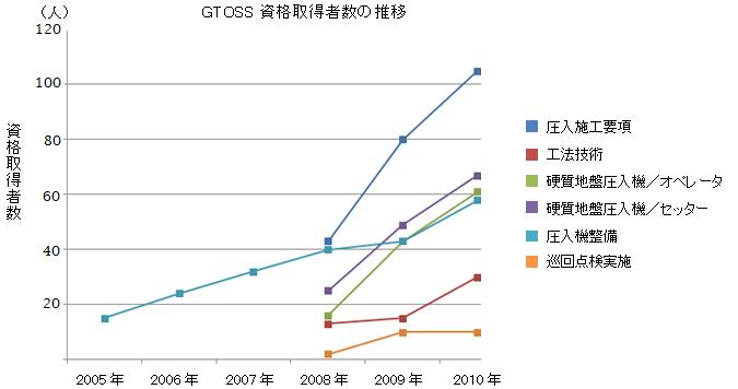 GTOSS資格取得者数